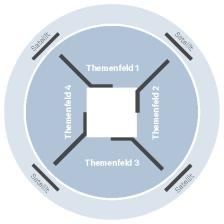 mooving-menschheit-schemata2